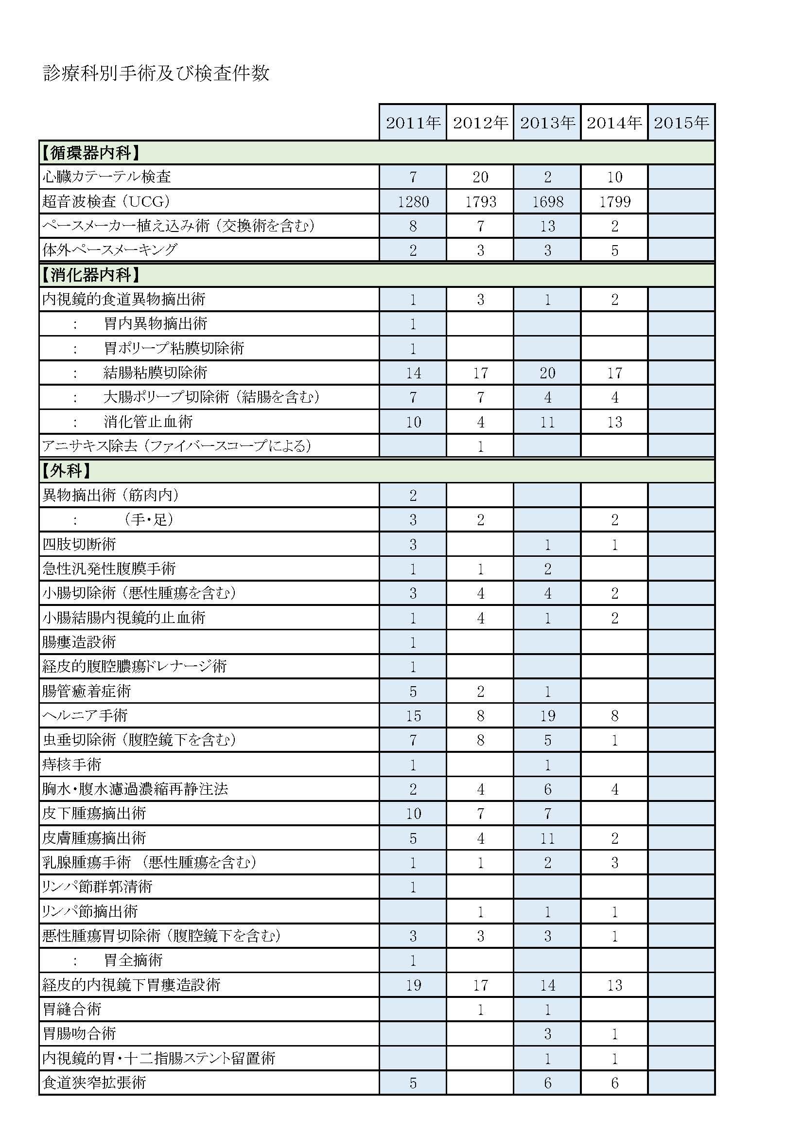 診療科別手術件数